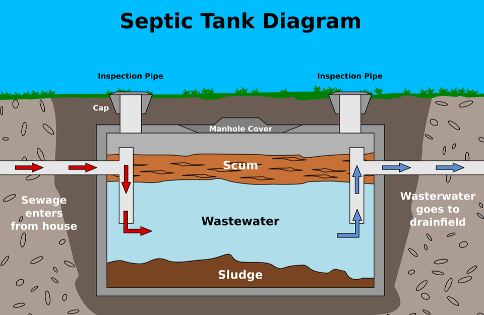KCON How-Septic-Tanks-Work-in-France1